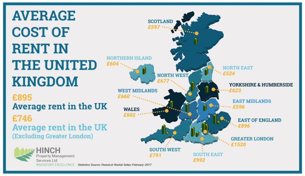 The average cost of rent in the united kingdom